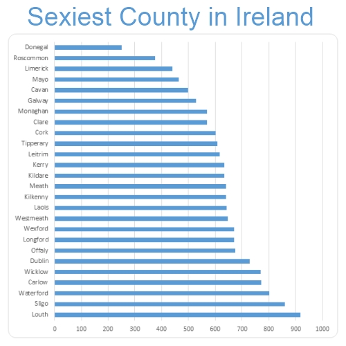 Sexiest county in Ireland Chart